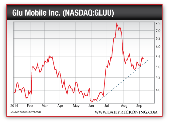 Glu Mobile Inc. (NASDAQ:GLUU), Jan. 2014-Sept. 2014