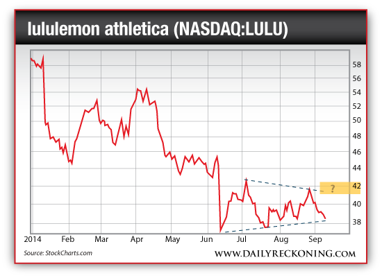 lululemon athletica (NASDAQ:LULU), Jan. 2014-Sept. 2014