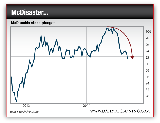 McDonald's Stock Plunges