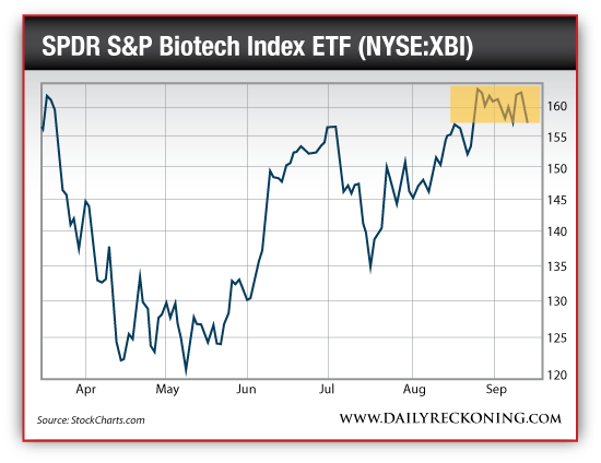 SPDR S&P Biotech Index ETF (NYSE:XBI), April 2014-Sept. 2014