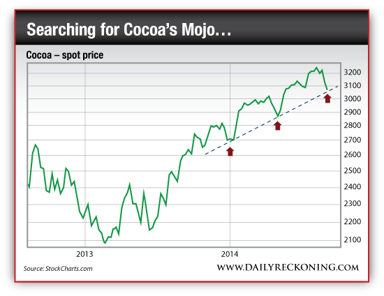 Spot Price of Cocoa