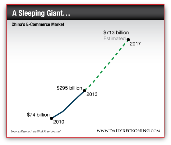China's E-Commerce Market, 2010-2017 (Projected)