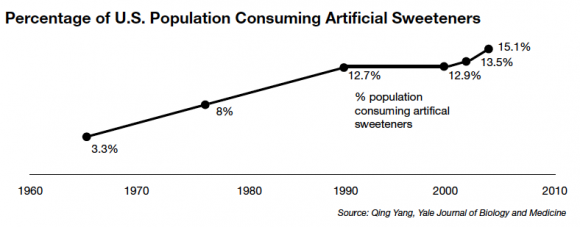 Percentage of U.S. Population Consuming Artificial Sweeteners