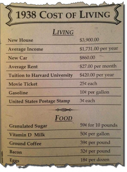 Cost of Living Expenses in 1938