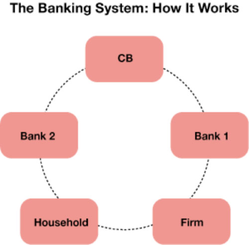Flow Chart of How the Banking System Works With Central Bank at the Top