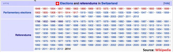 Elections and Referendums in Switzerland, 1798-2014