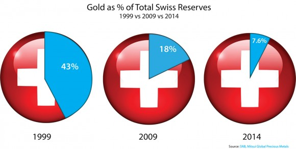 Gold as a Percentage of Total Swiss Reserves, 1999 vs. 2009 vs. 2014