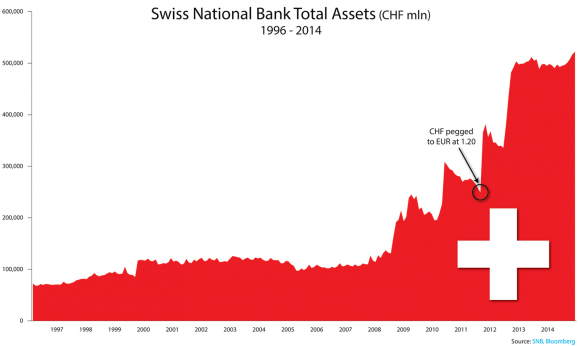 Swiss National Bank Total Assets, 1996-2014