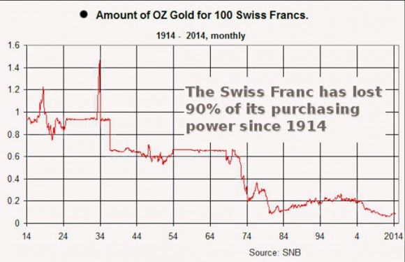 Amount of OZ Gold for 100 Swiss Francs, 1914-2014
