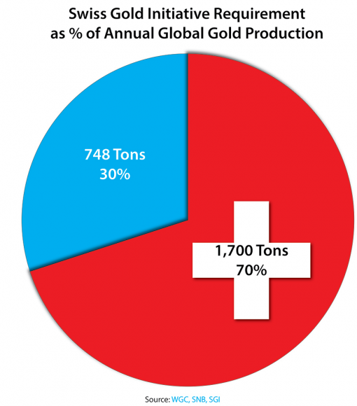 Swiss Gold Initiative Requirement as Percentage of Annual Global Gold Production