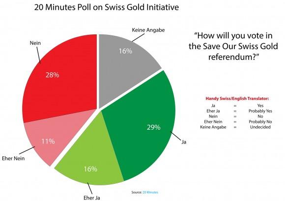 """20 Minutes"" Poll on Swiss Gold Initiative"