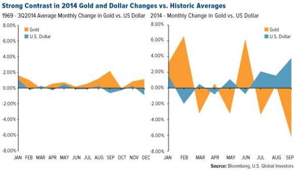 Strong Contrast in 2014 Gold and Dollar Changes vs. Historic Averages