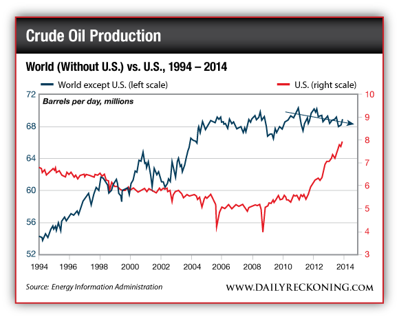Crude Oil Production, US vs. The Rest of the World, 1994-2014