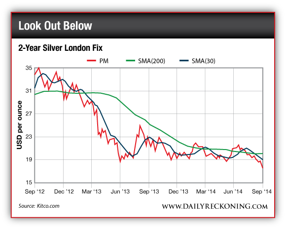 2-Year Silver London Fix
