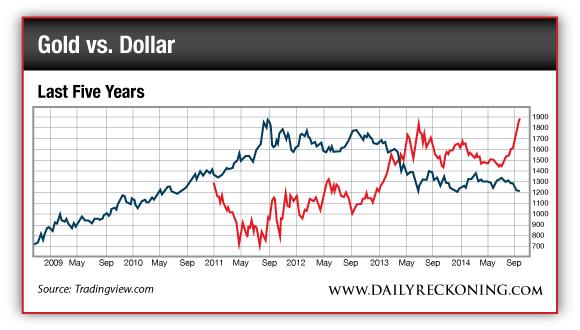 Gold vs. US Dollar - 2009-2014