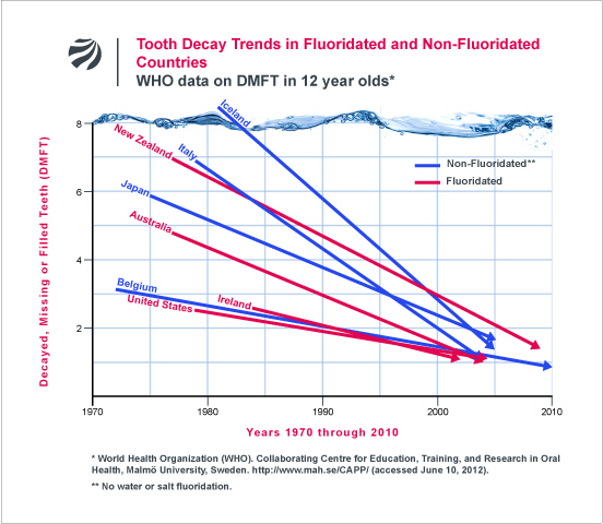 Tooth Decay Trends in Fluoridated and Non-Fluoridated Countries