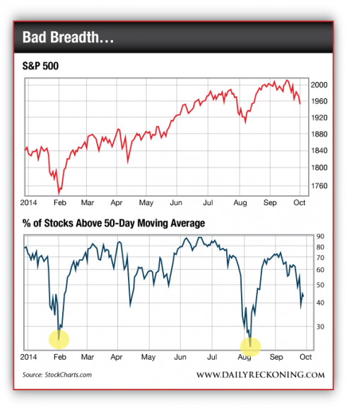 S&P 500 vs. Percentage of Stocks Above Their 50-Day Moving Average