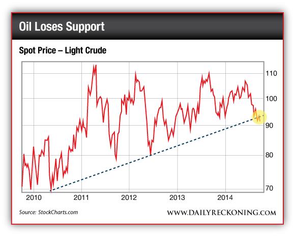 Spot Price of Light Crude Oil, 2010-2014