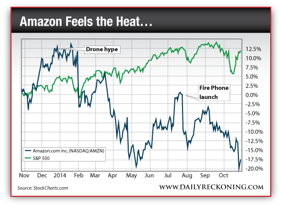 Amazon.com Inc. (NASDAQ:AMZN) vs. S&P 500, Nov. 2013-Oct. 2014