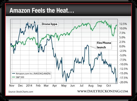 Amazon.com Inc. (NASDAQ:AMZN) vs. S&P 500, Nov. 2013-Oct. 2014