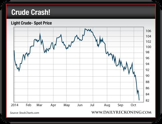 Light Crude Spot Price, Jan. 2014-Oct. 2014