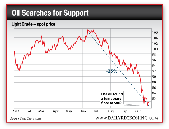 Light Crude - Spot Price, Jan. 2014-Oct.2014
