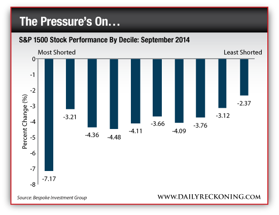 S&P 1500 Stock Performance By Decile: September 2014