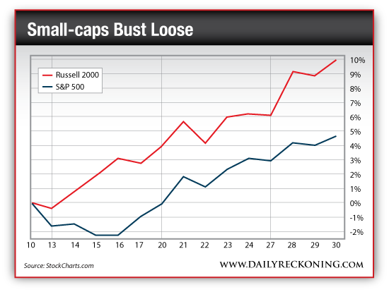 Percentage Gain of Russell 2000 vs. S&P 500, Oct. 10-16