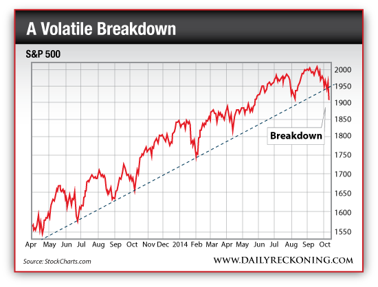 S&P 500 Breakdown Below the Trendline