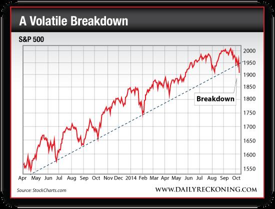 S&P 500 Breakdown Below the Trendline
