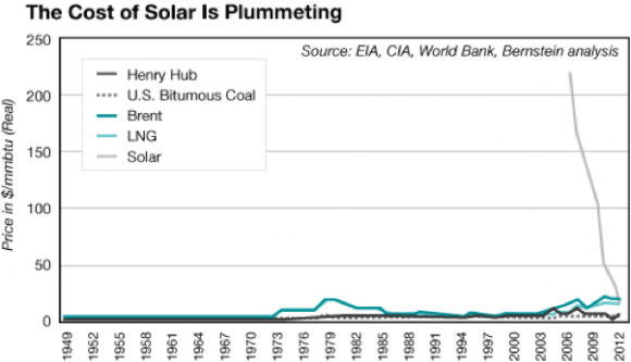 The Cost of Solar Power is Plummeting