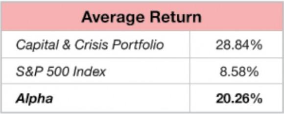 Average Return of the Capital & Crisis Portfolio vs. S&P 500 Index