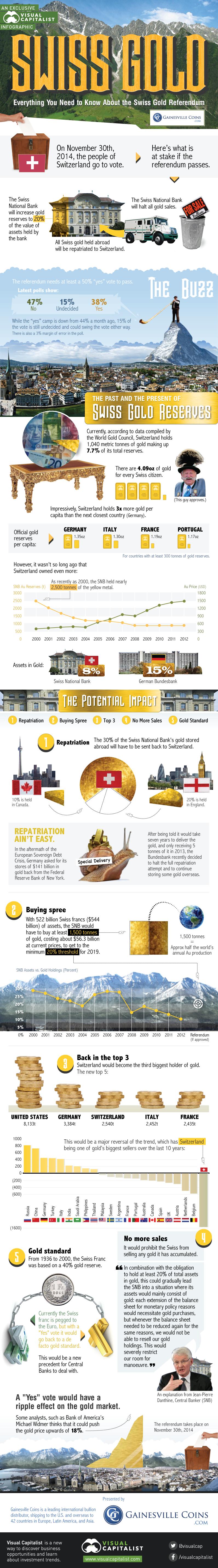 Swiss Gold Referendum Infographic
