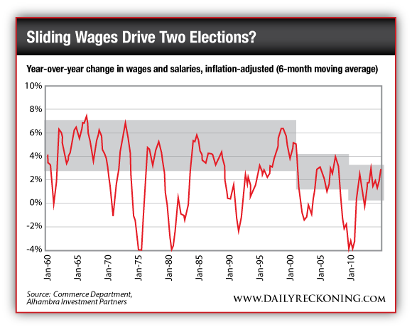 Year-Over-Year Change in Wages and Salaries, Inflation-Adjusted (6-Month Moving Average)