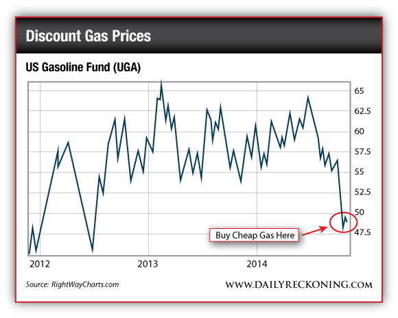 US Gasoline Fund (UGA), 2012-2014