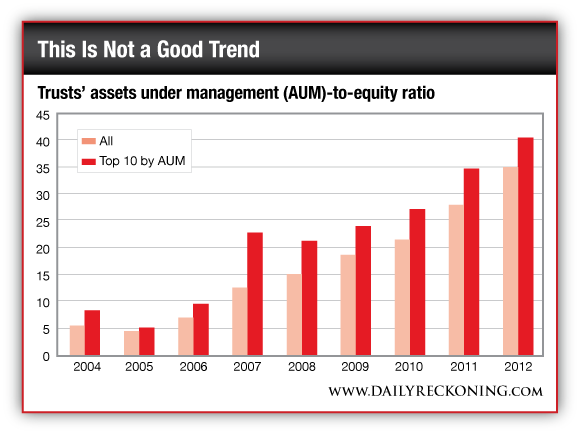 Trusts' Assets Under Managment (AUM)-to-Equity Ratio