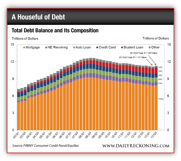 Personal Debt By Household, 2003-2013