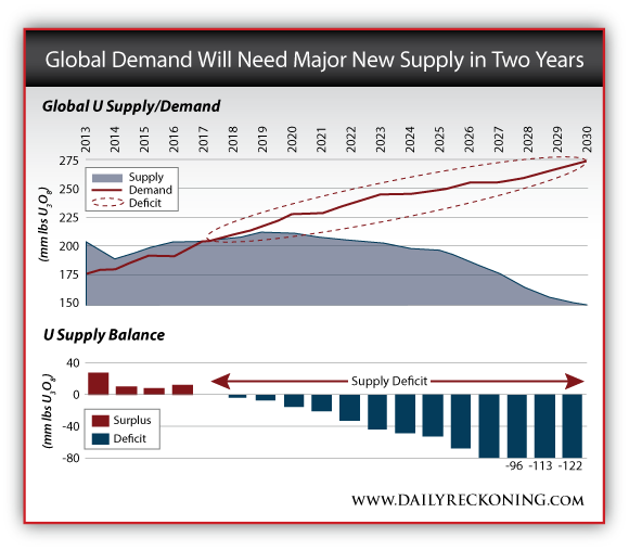 Global Uranium Supply/Demand