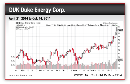 DUK Duke Energy Corp. April 21, 2014 to Oct. 14, 2014