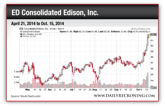 ED Consolidated Edison, Inc., April 21, 2014 to Oct. 15, 2014