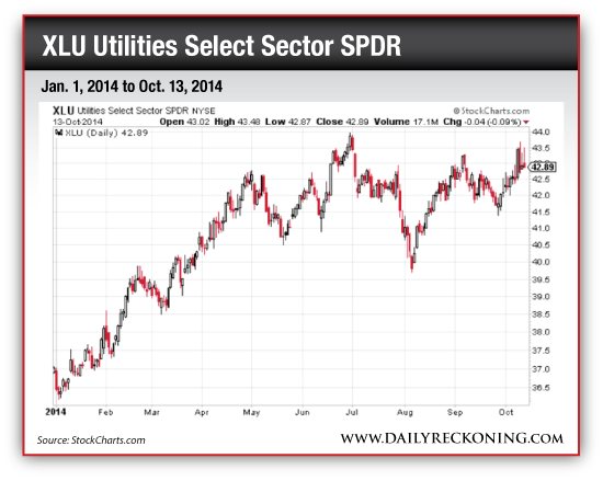 XLU Utilities Select Sector SPDR, Jan. 1, 2014 to Oct. 13, 2014