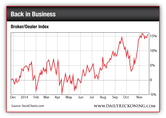 Broker/Dealer Index, Dec. 2013-Nov. 2014