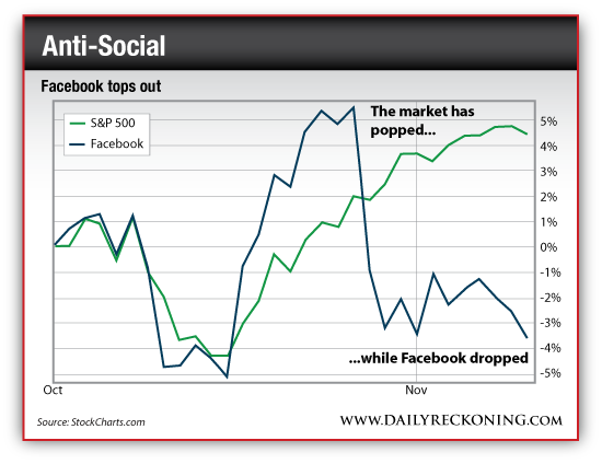 Facebook Tops Out - Facebook vs. S&P 500, Oct. 2014-Nov. 2014