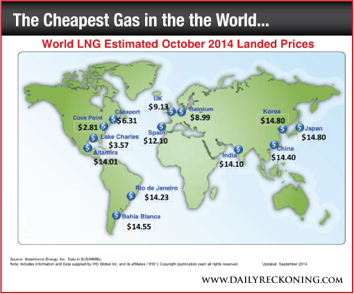 World LNG Estimated October 2014 Landed Prices