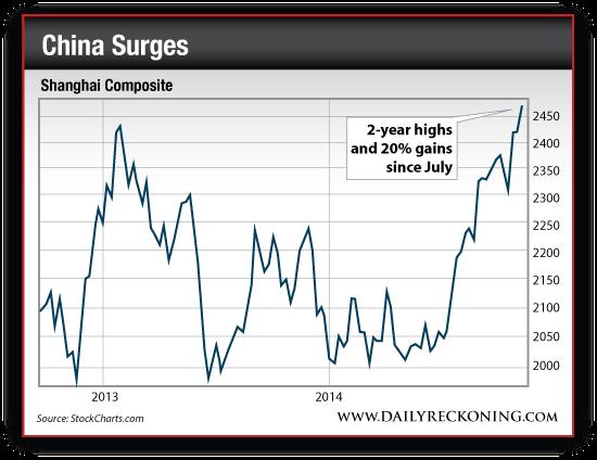 Shanghai Composite Index,  2013-2014