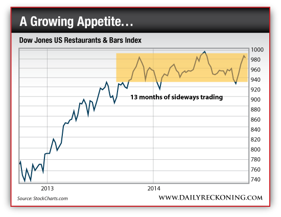 Dow Jones US Restaurants and Bars Index