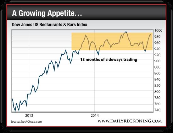 Dow Jones US Restaurants and Bars Index