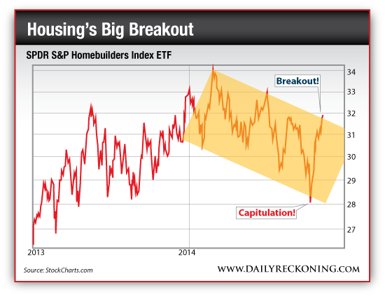 SPDR S&P Homebuilders Index ETF, 2013-2014