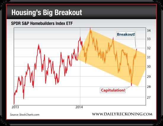 SPDR S&P Homebuilders Index ETF, 2013-2014