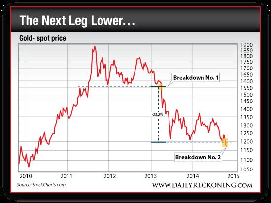 Gold Spot Price, 2010-2014